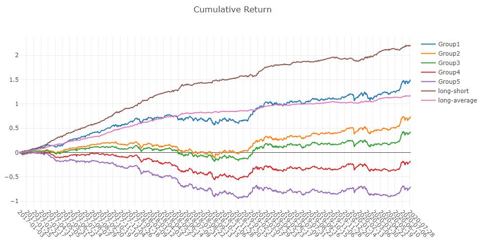 Cumulative Return