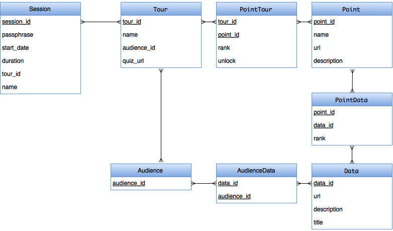 Database model diagram kylehodgettshitour android wiki github android database diagram ccuart Gallery
