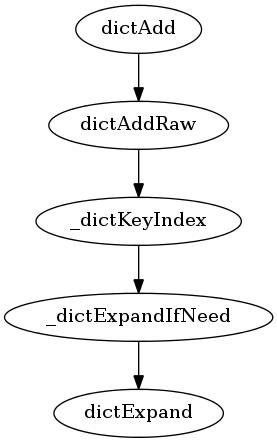首次添加元素到字典时执行以下调用序列
