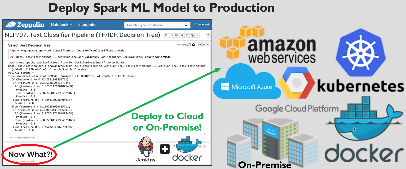 Deploy Spark ML Model to Production