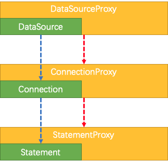 Data Source Proxy