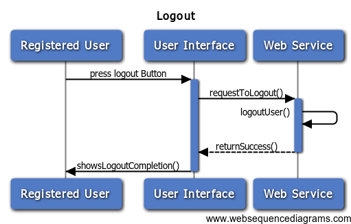 Sequence diagrams bounswebounswe2015group3 wiki github use case 12 ccuart Image collections