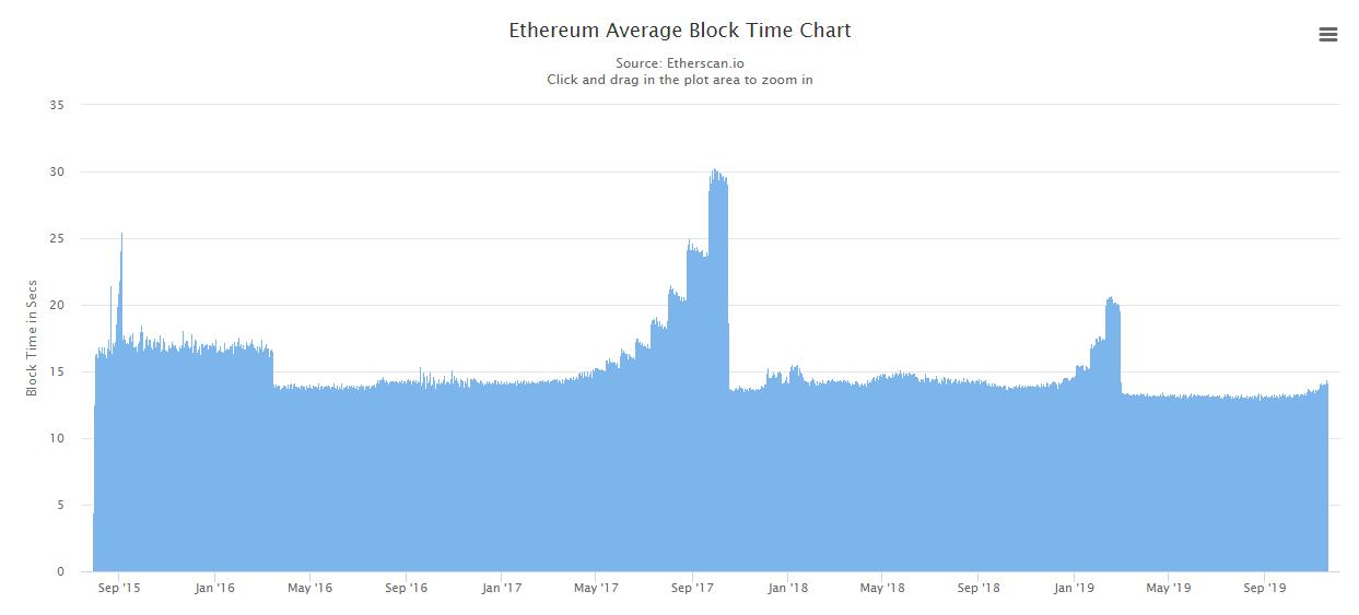 ethereum block times