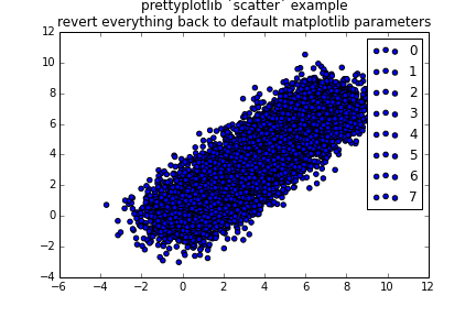 Default scatter plot