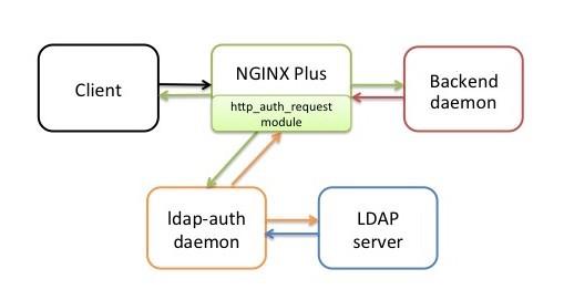 GitHub - nginxinc/nginx-ldap-auth: Example of LDAP
