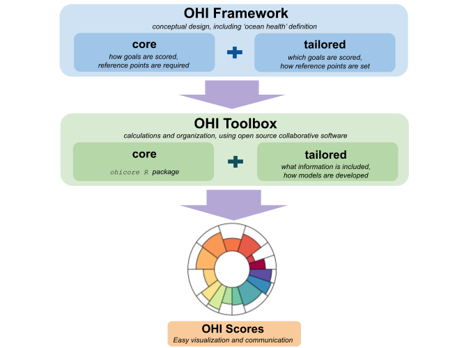 ohi-science github io/index md at master · OHI-Science/ohi