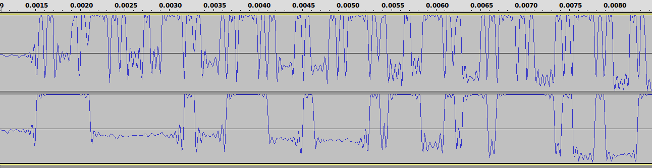 DIS clock/data signals