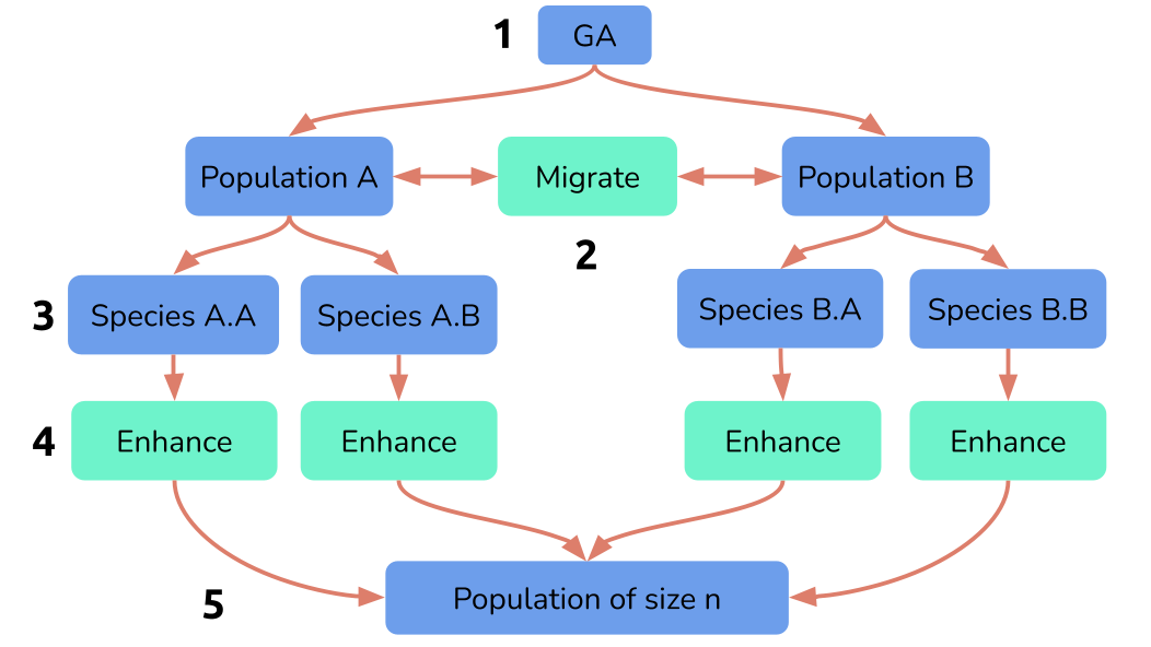 multi-population_and_speciation