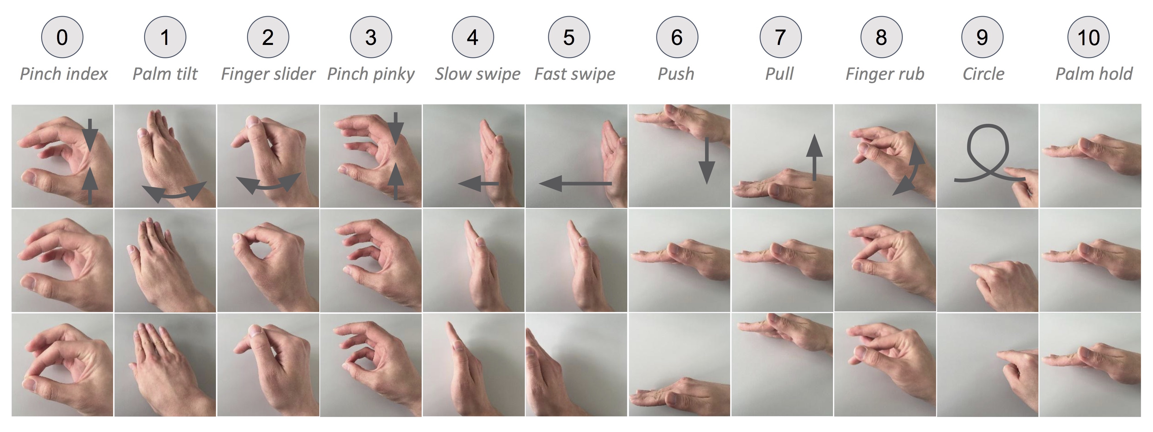 GitHub - simonwsw/deep-soli: Gesture Recognition Using Neural