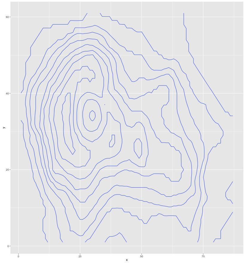 proper stat_contour plot