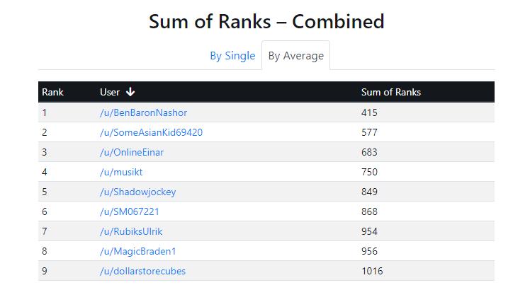 sum of ranks