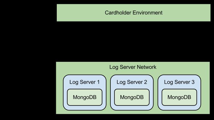 Log-o Configuration Diagram
