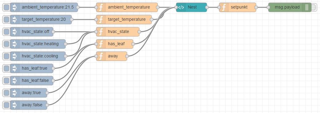 Nest html widget