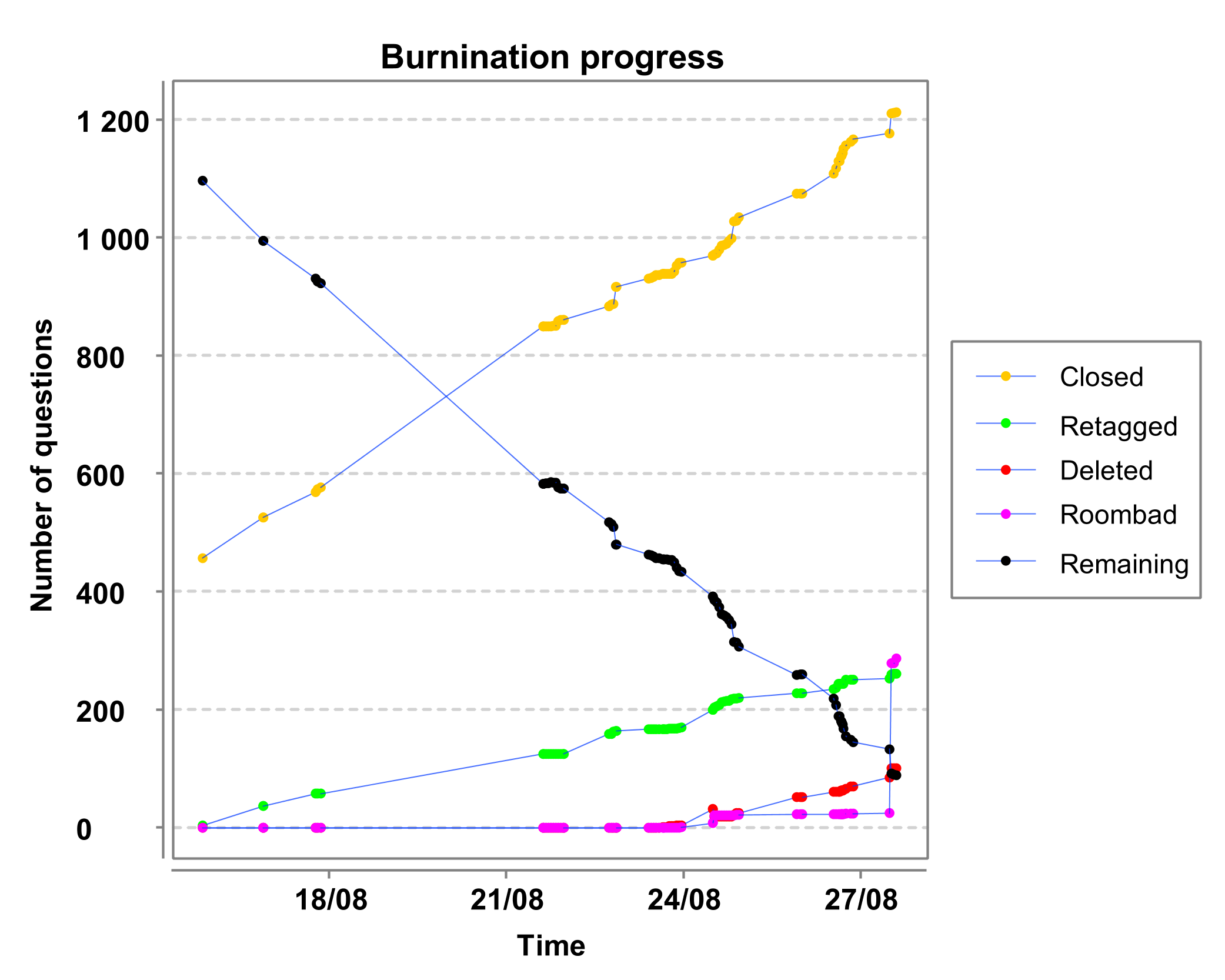 Burnination progress