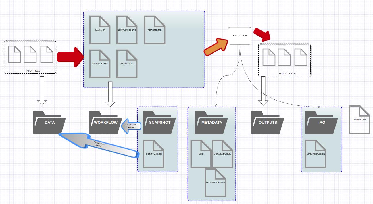Structure v2.1