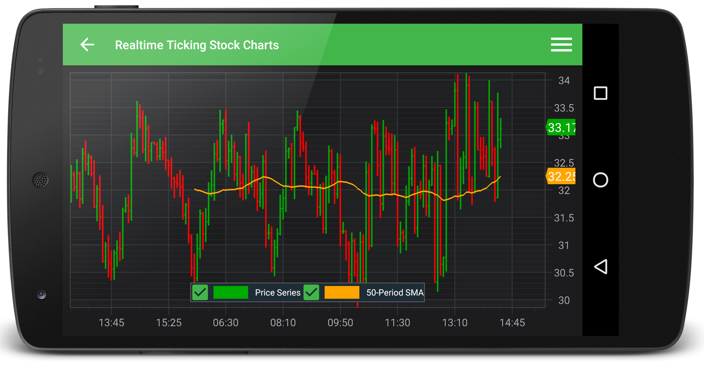 Android Candlestick Chart Example