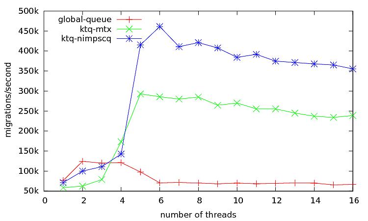 Figure 6: Result for Scheduler #4