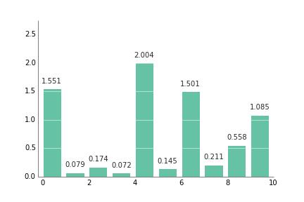 Bar plot with white grid
