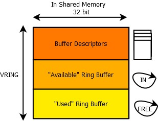 Ring Buffer Api