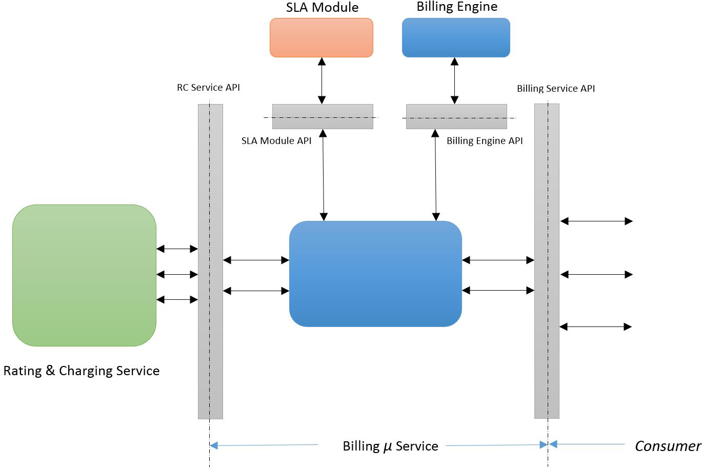 Github Icclab Cyclops Billing Billing Micro Service
