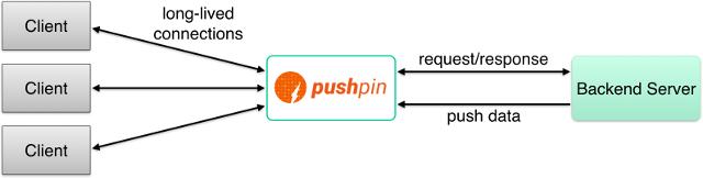 pushpin-abstract