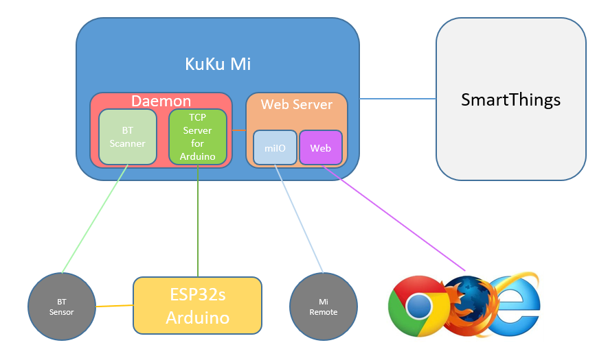 GitHub - turlvo/KuKuMi: 'KuKu Mi' project consists of DTH and