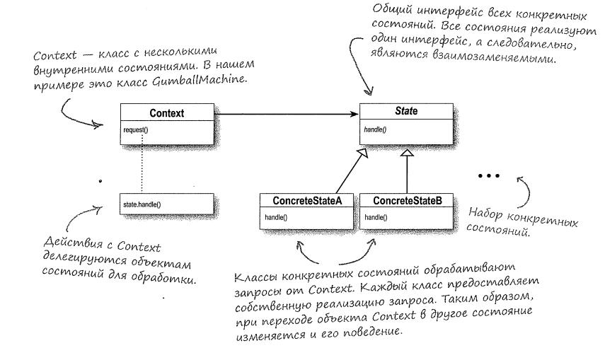 StateDiagram