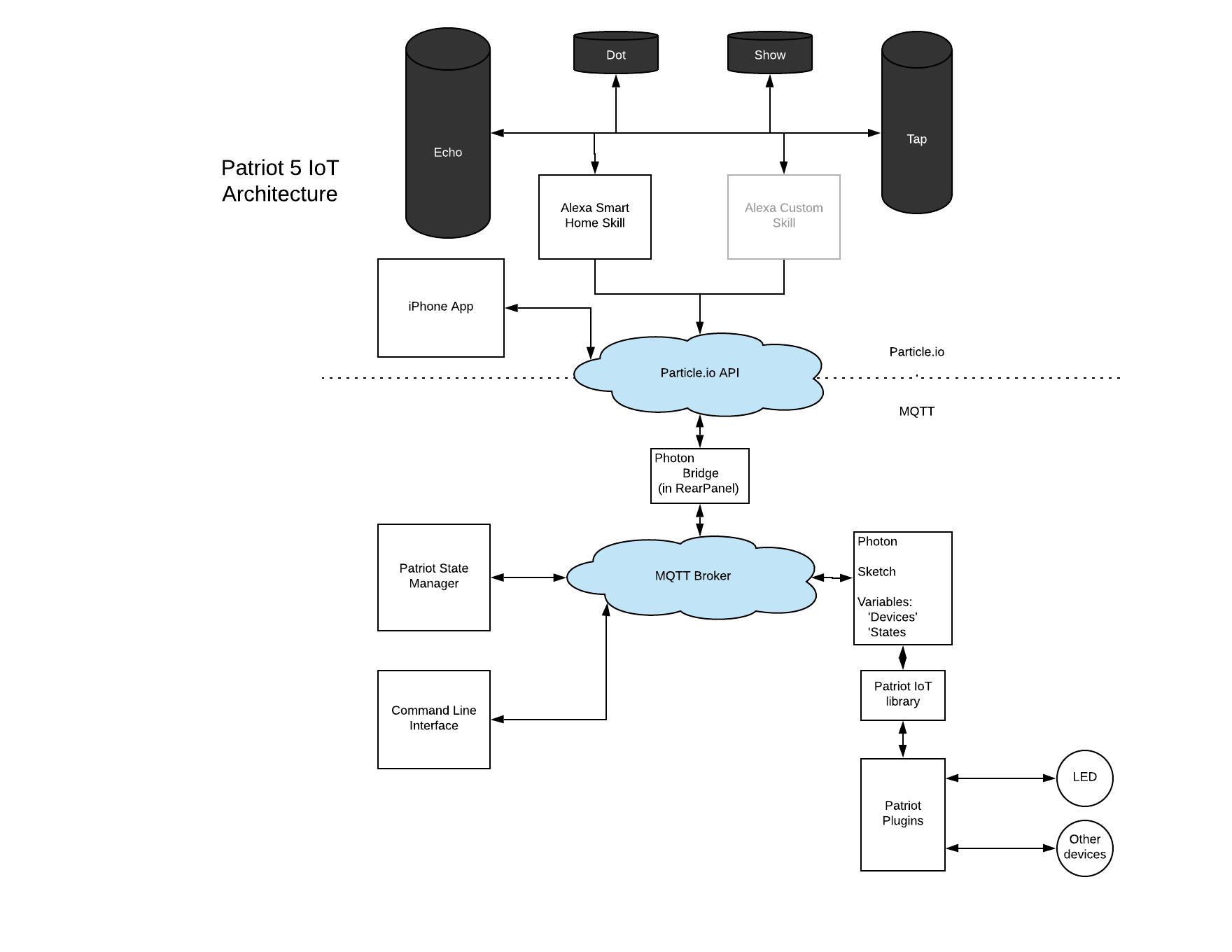 Patriot IoT Diagram