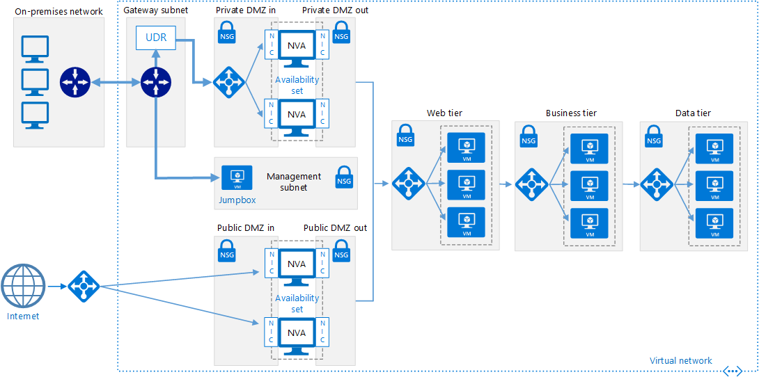 Implement A Dmz Between Azure And The Internet Wiring Diagram