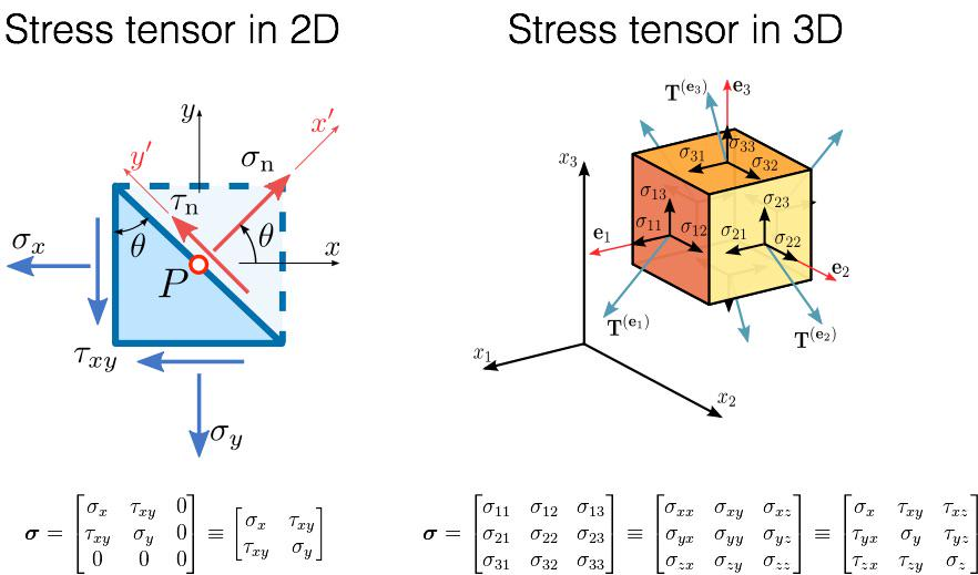 tensor machine learning