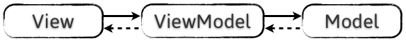 Model-View-ViewModel