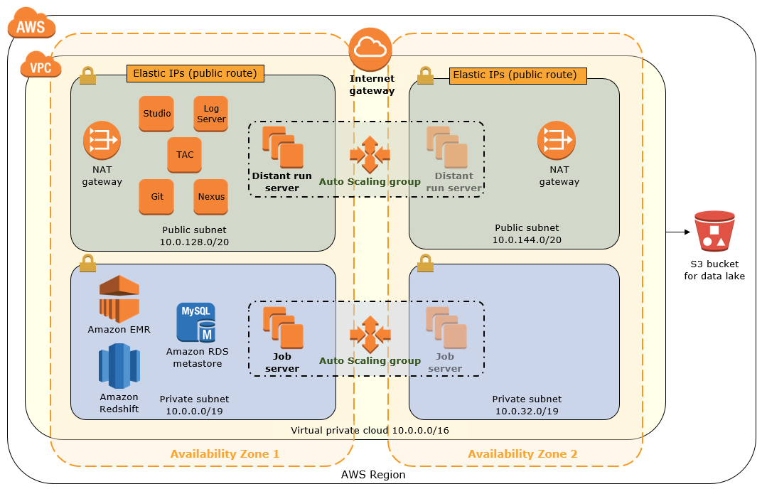 Quick Start architecture for data lake on AWS