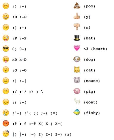 Emoji Emote Map