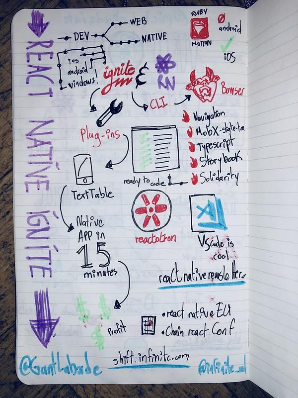 React Finland 2018 sketchnoting React Native Ignite