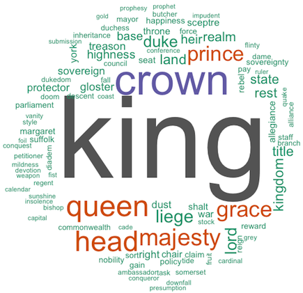 """Wordcloud showing prominence of words """"king,"""" """"crown,"""" """"head,"""" """"queen"""""""