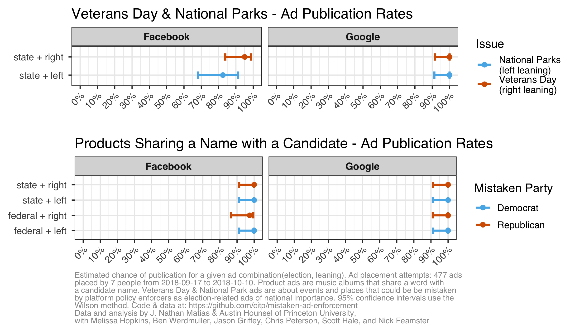 Comparing Facebook and Google's publication rates of advertisements for veterans day, parks, and products