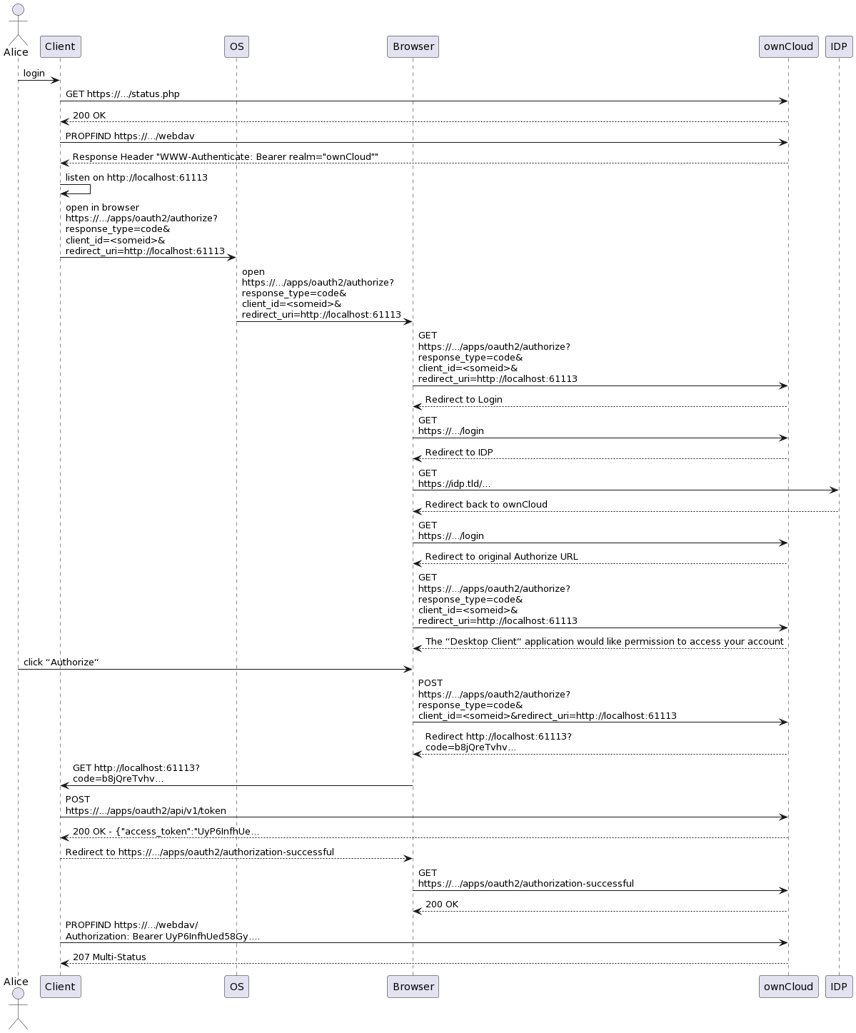 Oauth code flow sequence diagram owncloudoauth2 wiki github sequence diagram ccuart Gallery