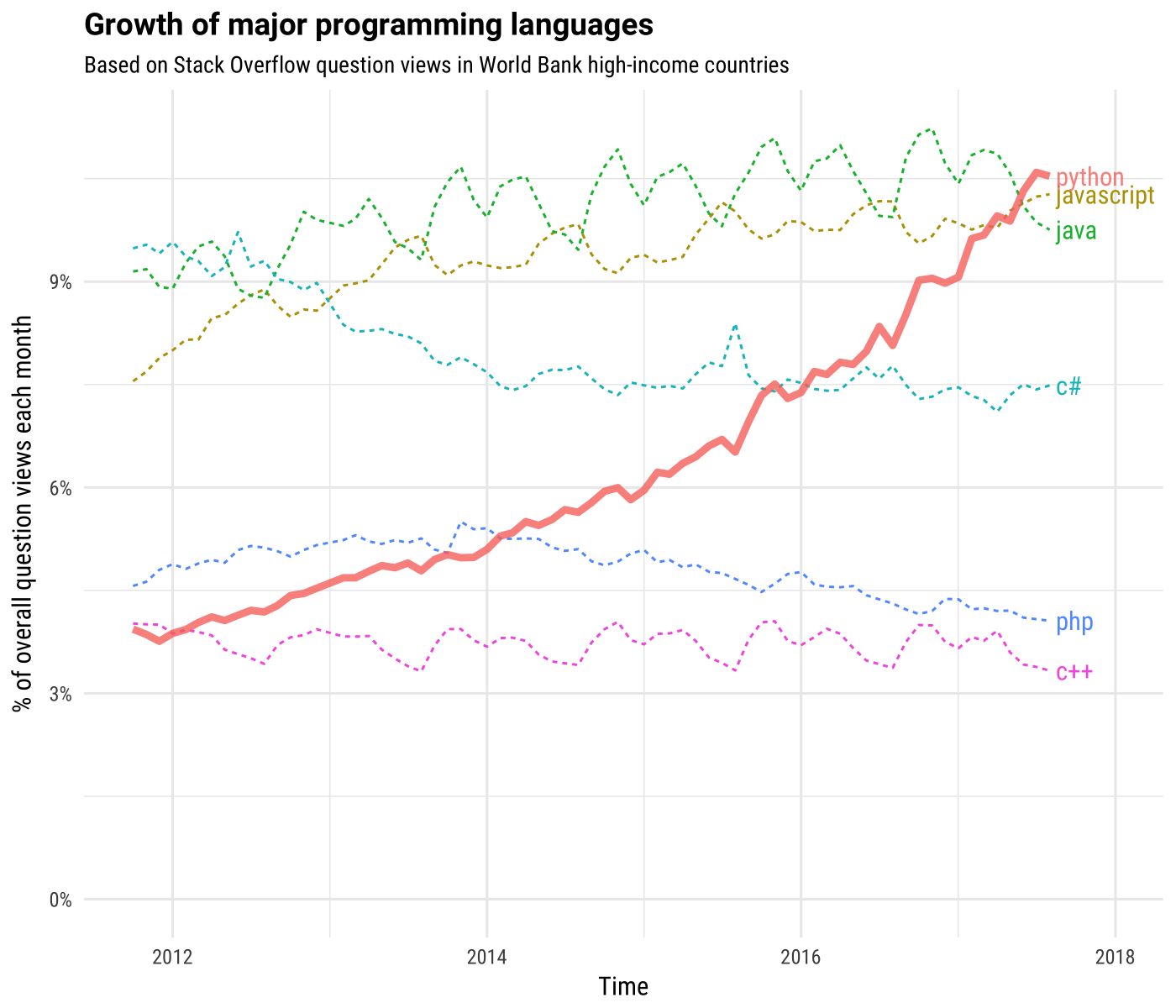 Growth of Popular Programming Languages Over a Six Year Period - Courtesy of StackOverflow