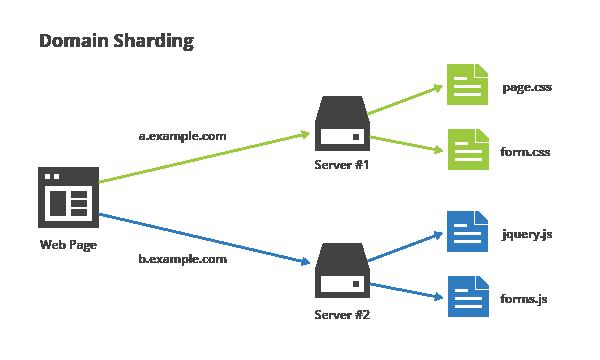 Splitting website resources across multiple domains