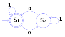 http://upload.wikimedia.org/wikipedia/commons/thumb/9/9d/DFAexample.svg/250px-DFAexample.svg.png