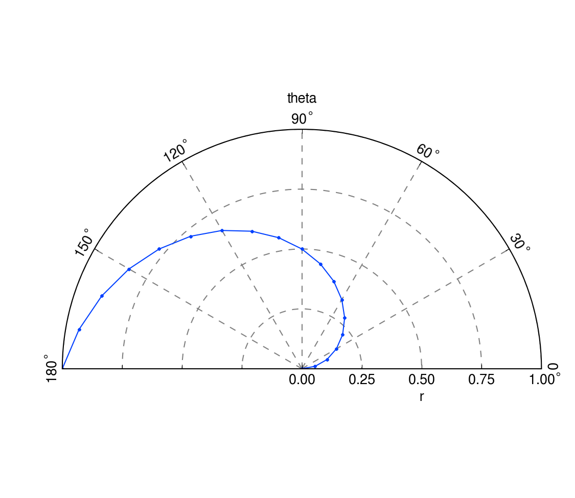 thetamin/-max for polar plot · Issue #328 · matplotlib/matplotlib
