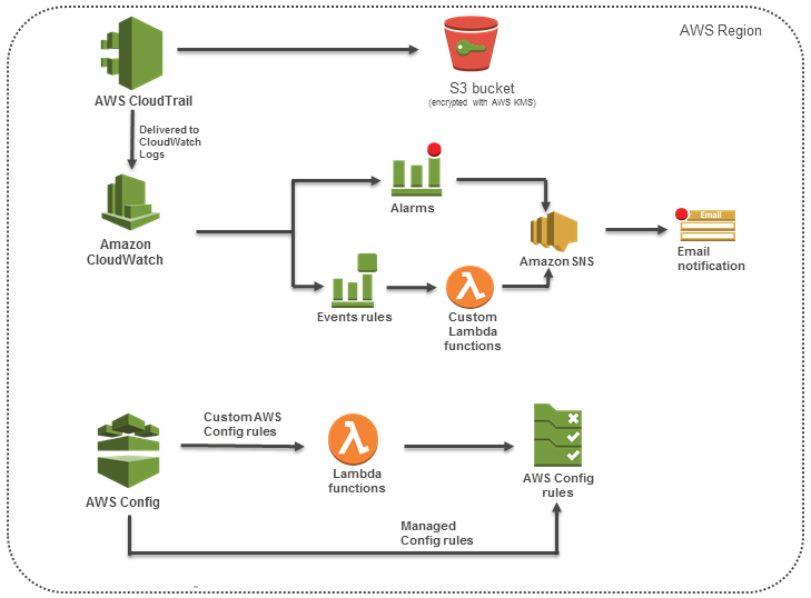 Quick Start architecture for CIS AWS Foundations Benchmark