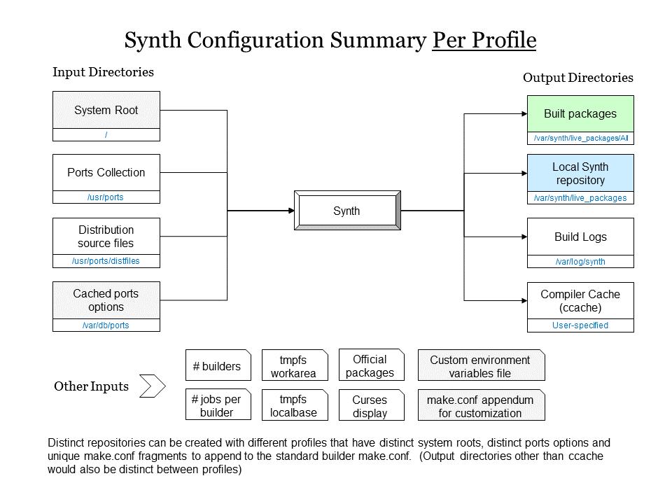Synth configuration summary