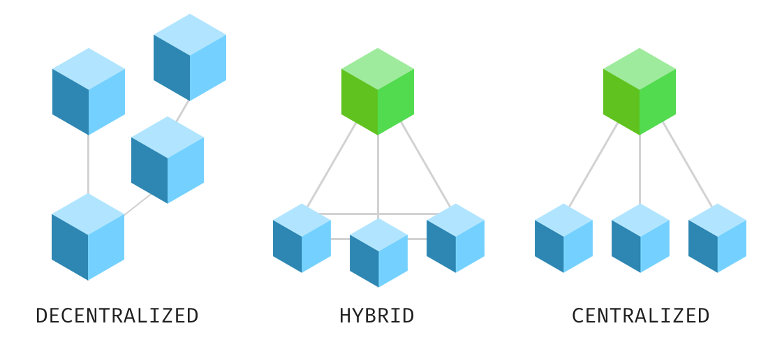 Sentivate Hybrid Network