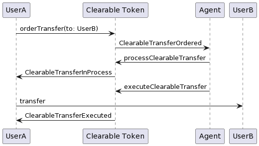 Clearable Token: Clearable transfer