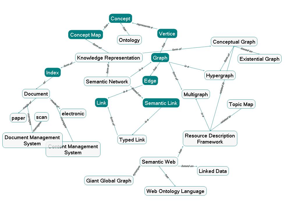 Alt concept map