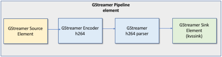 AWS-Kinesis-Video-Documentation/examples-gstreamer-plugin md at