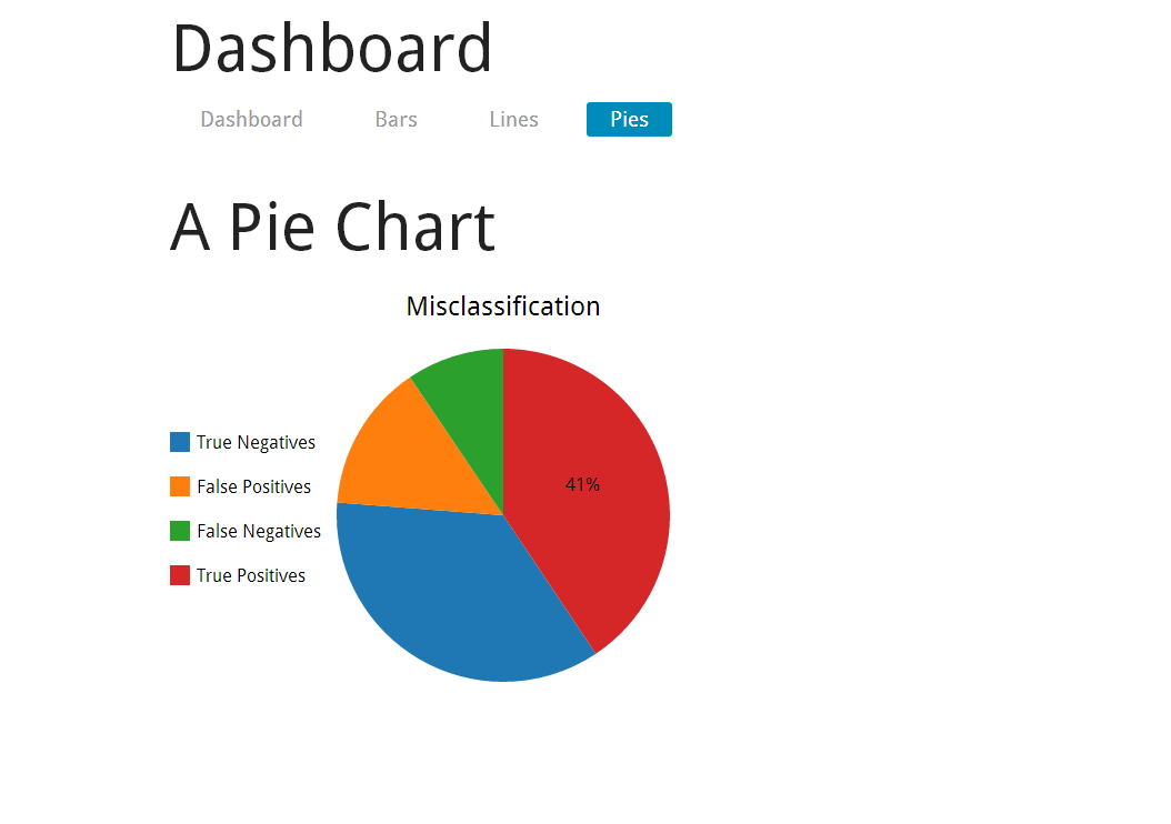 Github idanb11d3 angular d3js and angularjs show case lines chart bars chart pie chart ccuart Image collections