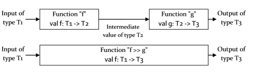 Functions Composition