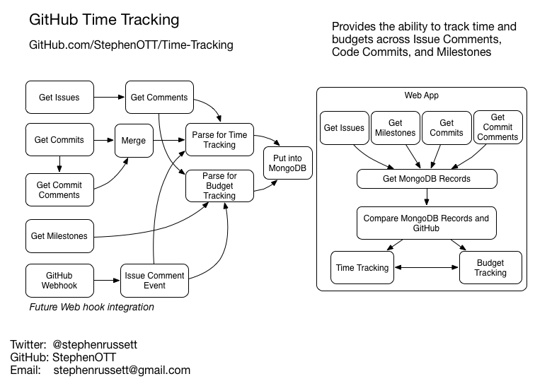 github time tracking process overview